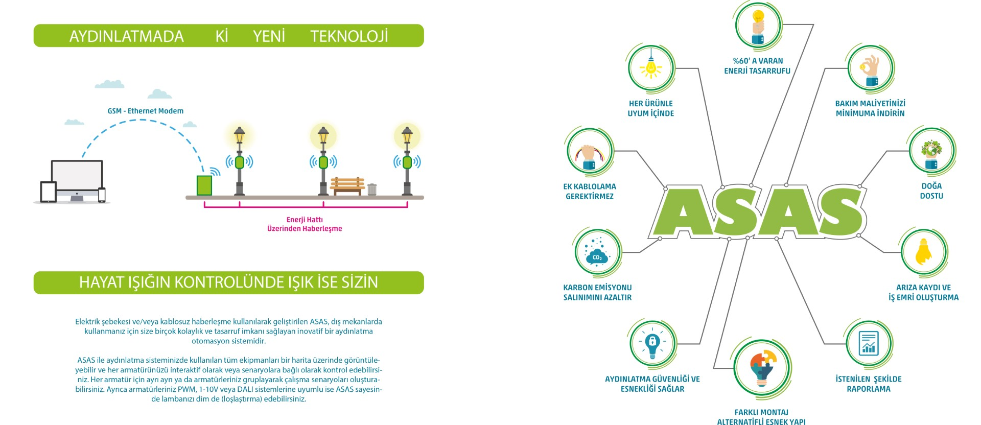 Akıllı Şehir Aydınlatma Sistemi – ASAS  Smart City Lighting System –